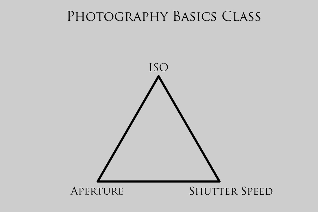 iso f stop shutter speed triangle